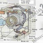 Nguyên lý làm việc của máy giặt, hiểu rõ sẽ sử dụng máy giặt tốt hơn