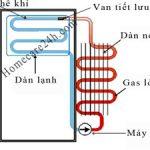 Nguyên lý làm việc của tủ lạnh, tìm hiểu về cơ chế hoạt động và cấu tạo
