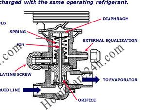 Van tiết lưu tủ lạnh, nguyên lý hoạt động và chức năng chính