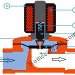 Van điện từ là gì, tìm hiểu cấu tạo và nguyên lý hoạt động của van điện từ
