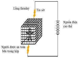 Tìm hiểu về cấu tạo, nguyên lý hoạt động của lồng faraday