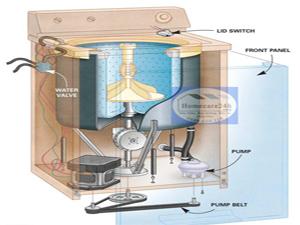 Cấu tạo máy giặt cửa đứng, ưu nhược điểm chính