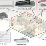 Tìm hiểu về hệ thống multi split air conditioner, thành phần và ứng ụng
