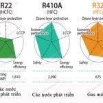 Gas điều hòa loại nào tốt, nên lựa chọn loại gas nào cho phù hợp