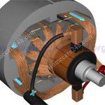 Tìm hiểu về motor điện một chiều