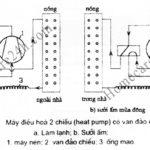 Nguyên lý hoạt động của điều hòa 2 chiều