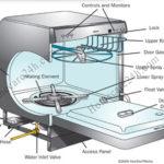 Nguyên lý làm việc của máy rửa bát