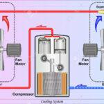 Công dụng của máy nén trong hệ thống lạnh, kiến thức cơ bản