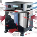 Sửa máy lọc không khí, hướng dẫn sửa chữa từ Homecare24h