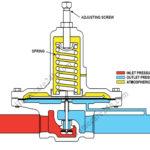 Van giảm áp suất nước, sử dụng trong dân dụng và công nghiệp