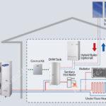 Máy bơm nhiệt không khí là gì, đặc điểm và ứng dụng trong thực tế