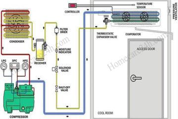 Cấu tạo máy lạnh, các thiết bị và hệ thống hoạt động chính