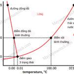 Nhiệt độ sôi của nước phụ thuộc các yếu tố nào, khi nào tăng giảm